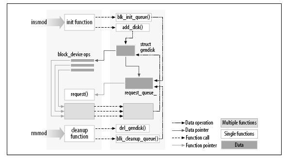 Vinculando modulos alkernel