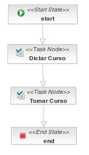 Task Process Example