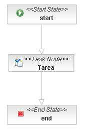 Proceso Simple - 1 Task Node - 1 Task