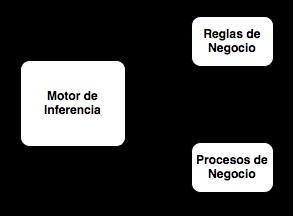 Inversion de Control