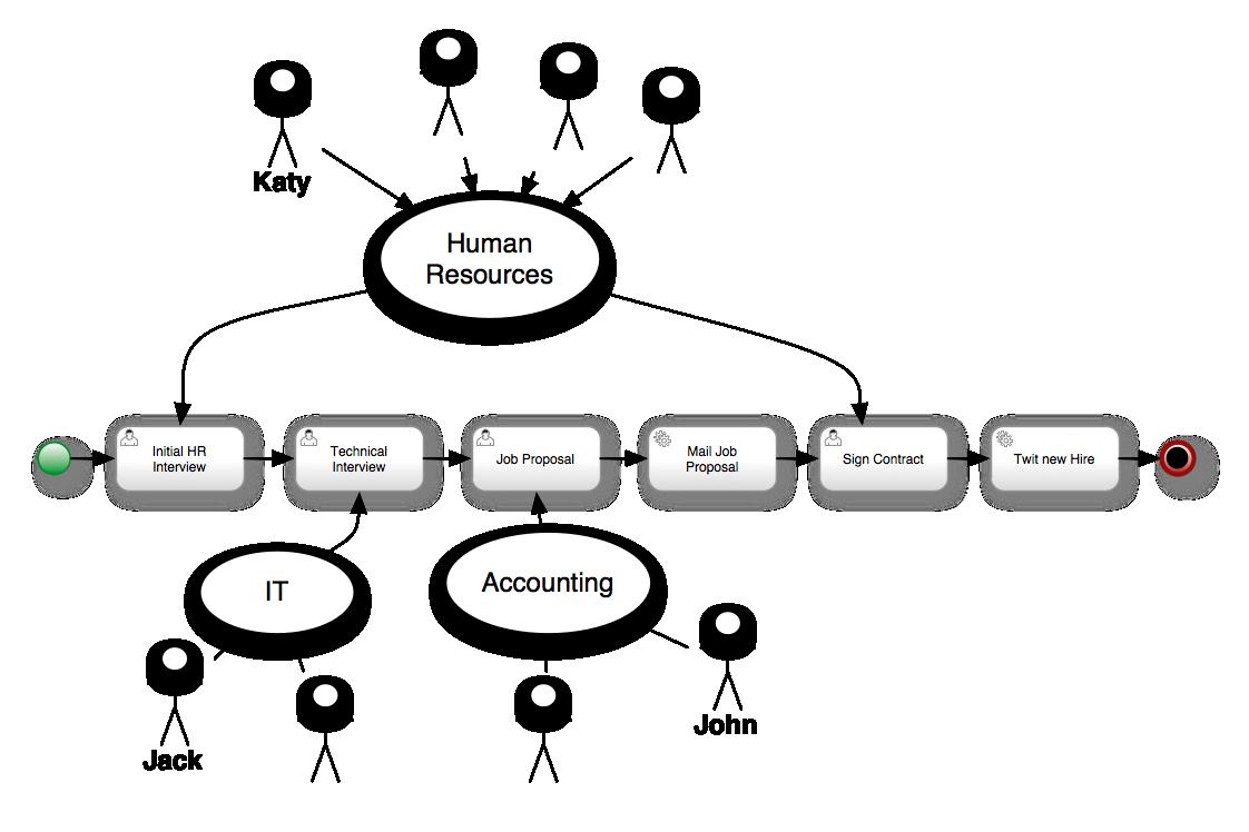 Human Resource Audit Checklist