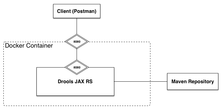 Docker - KIE-CI - Maven Repository