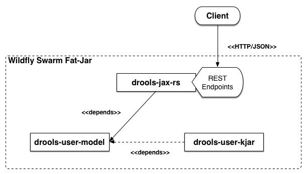 Dependency between modules