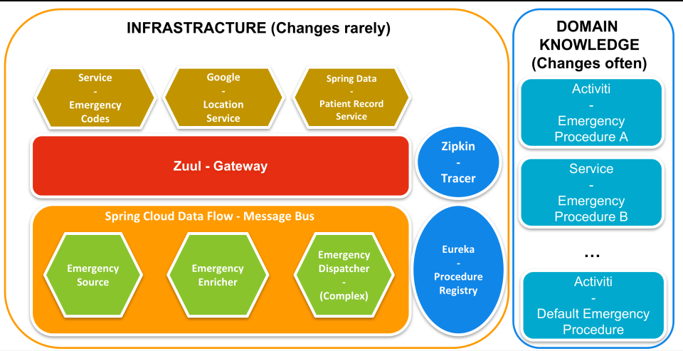 Microservices, Spring Cloud, DDD, BPM and DM – Salaboy (Open Source