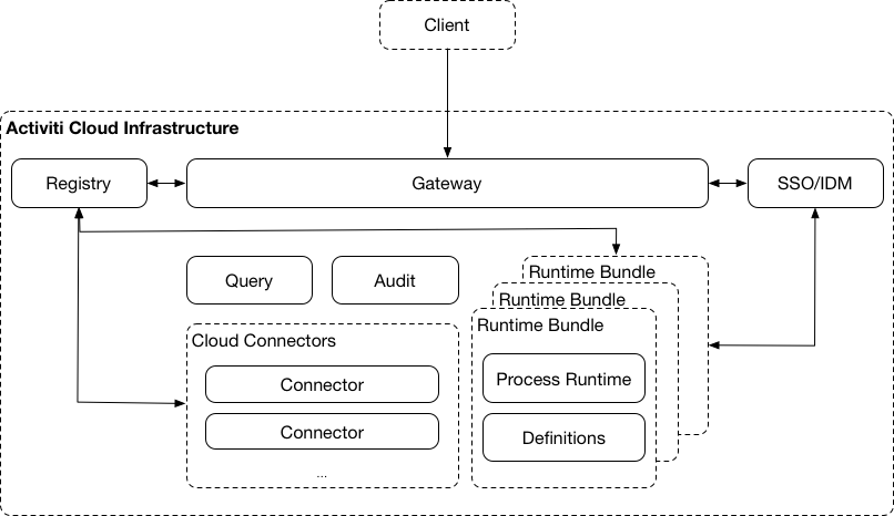 activiti-cloud-infrastructure.png
