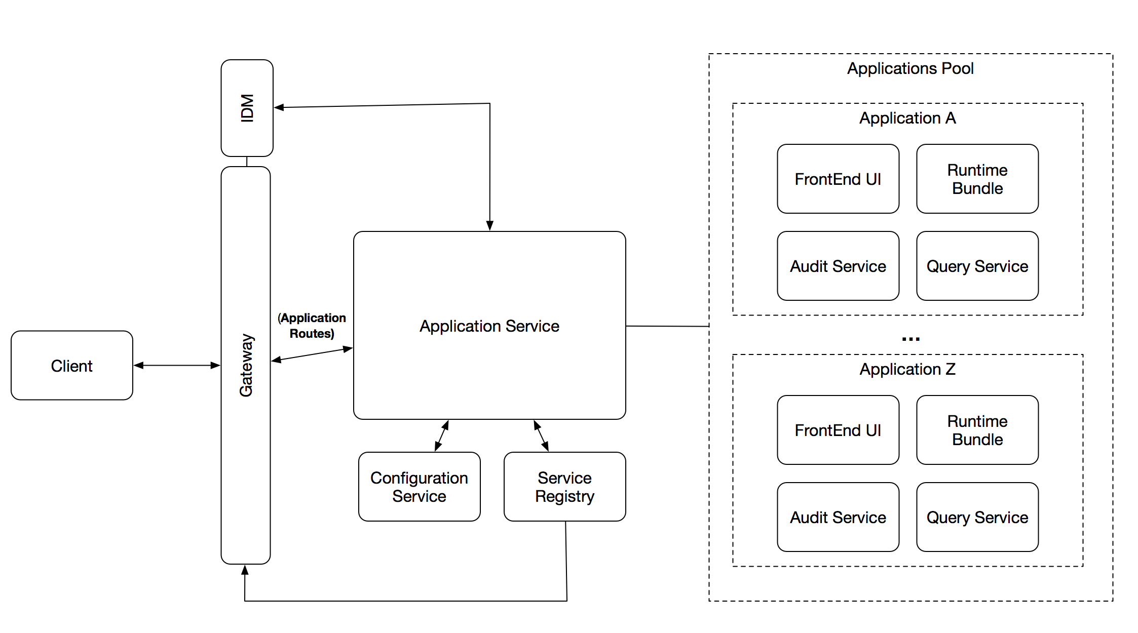 Alfresco Process Services & Activiti (    | Alfresco Community