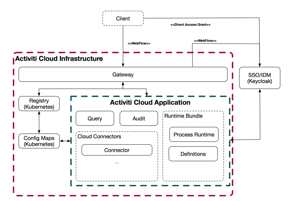 activiti-cloud-full-example-chart