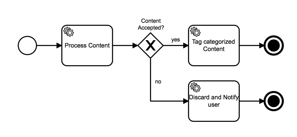 process-with-service-task