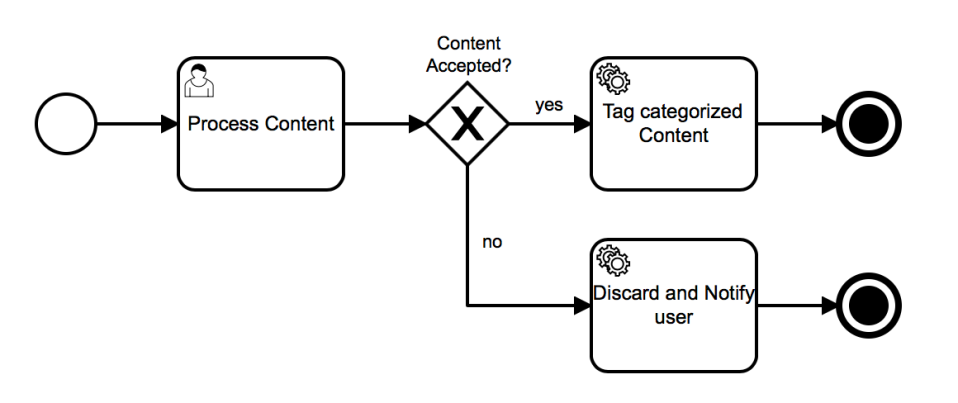 process-with-user-task