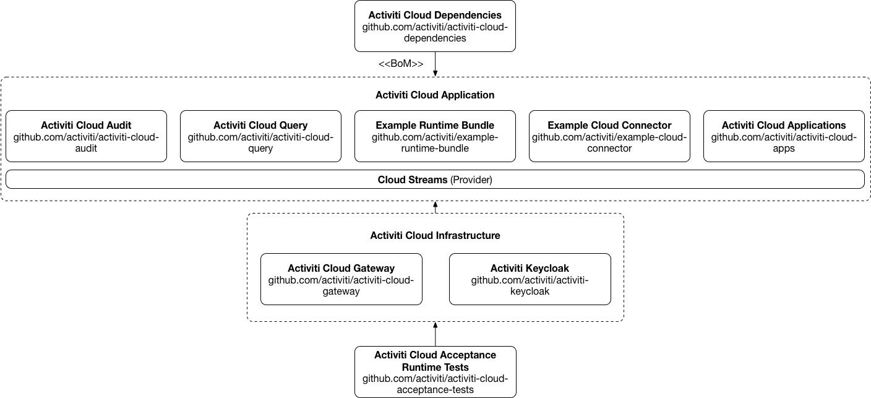 activit-cloud-examples.png