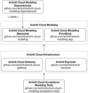 activiti-cloud-modeling-examples