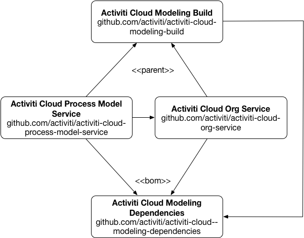 activiti-cloud-modeling.png