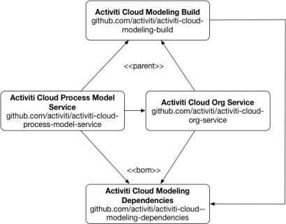 activiti-cloud-modeling.png