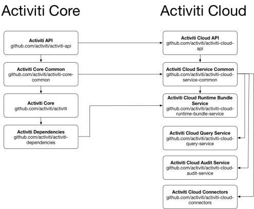 activiti-core-and-activit-cloud-rel.png