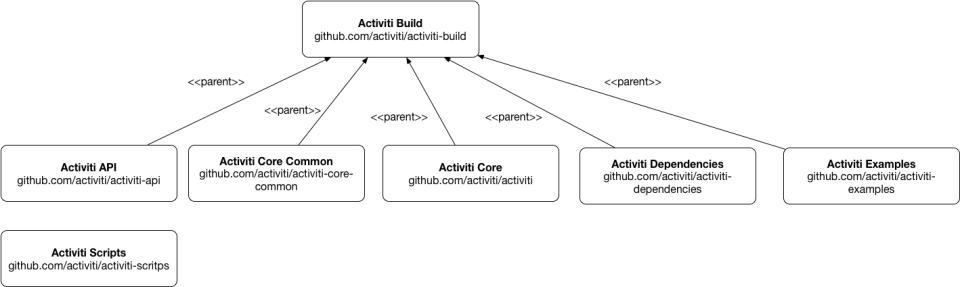 activiti-core-repositories.png
