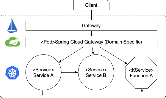 Creating K8s Operators with Spring Cloud – Salaboy (Open